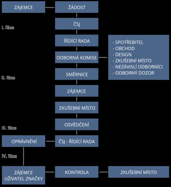 postup procesu propůjčování a užívání značky CZECH MADE pro výrobky